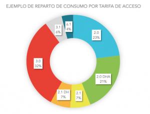 Ejemplo reparto consumo por tarifa de acceso
